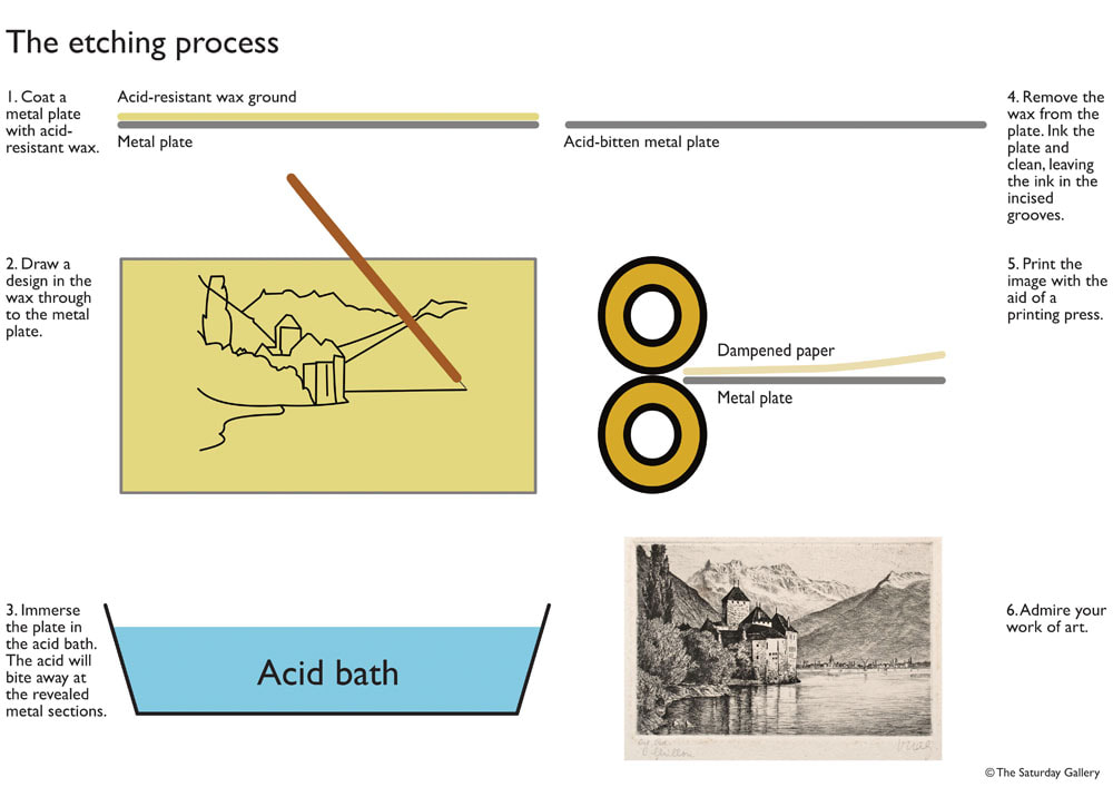The etching process a visual guide